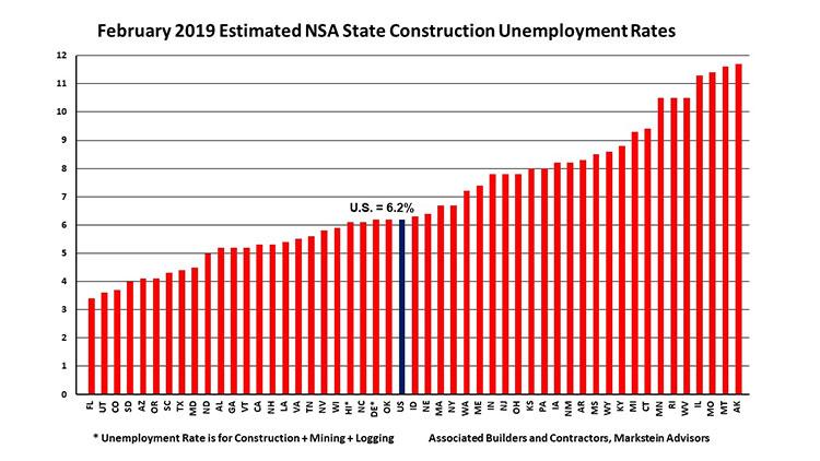february-2019-estimated-construction-unemployment-grap