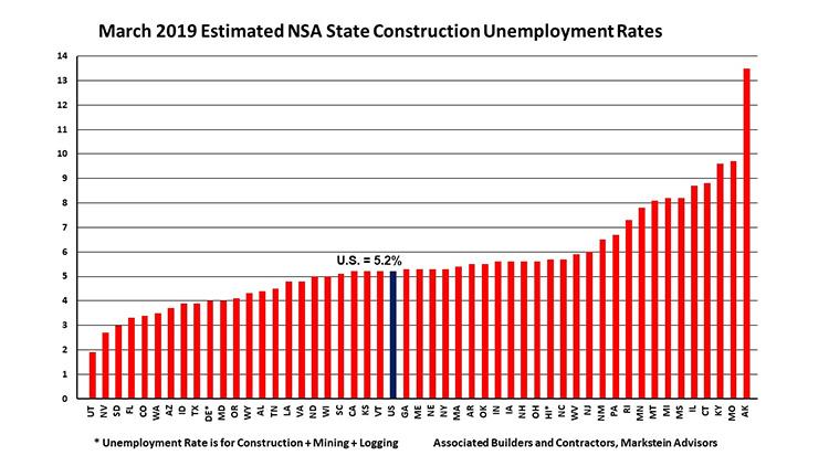 march-2019-estimated-construction-unemployment-grap