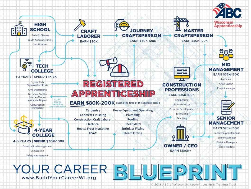 career-blueprint-1