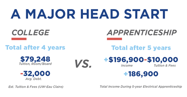 major-head-start-graphic