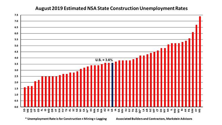 august-2019-estimated-construction-unemployment-grap