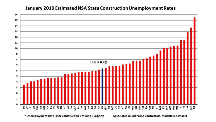 january-2019-estimated-construction-unemployment-grap