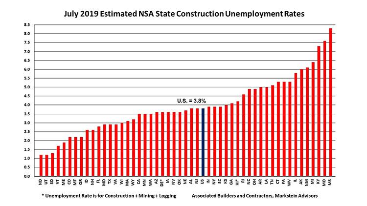 july-2019-estimated-construction-unemployment-grap