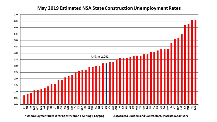 may-2019-estimated-construction-unemployment-graph