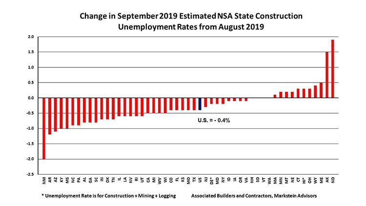 sept-2019-estimated-construction-unemployment-grap