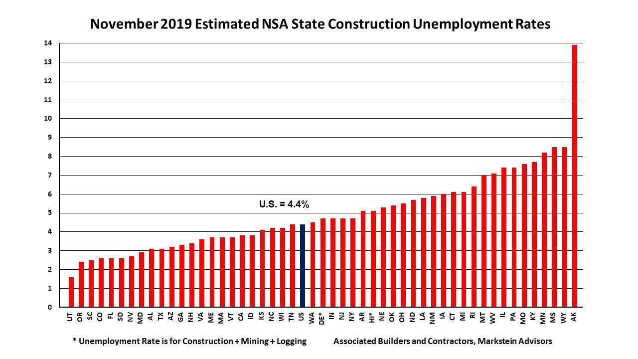 Construction unemployment chart