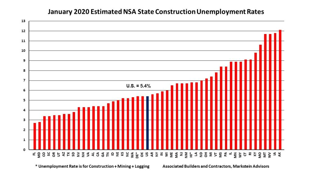 Chart of state construction unemployment percentages
